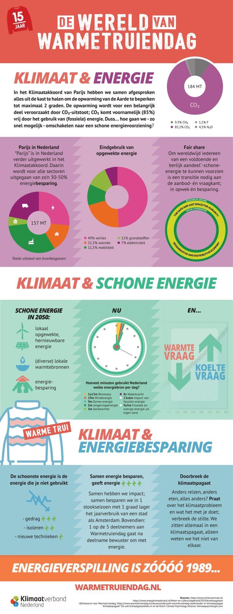 Warmetruiendag 2021 - Infographic